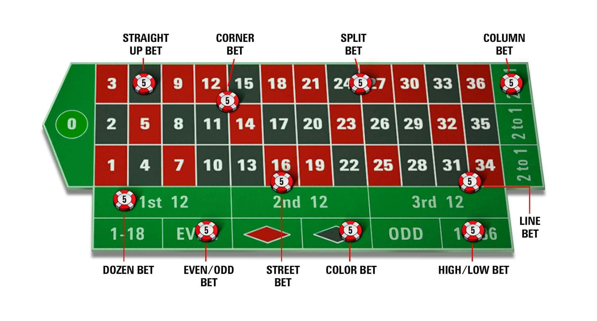 PokerStars guide to roulette